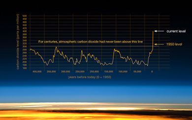 NASA: evidence that atmospheric CO2 has increased since the Industrial Revolution.